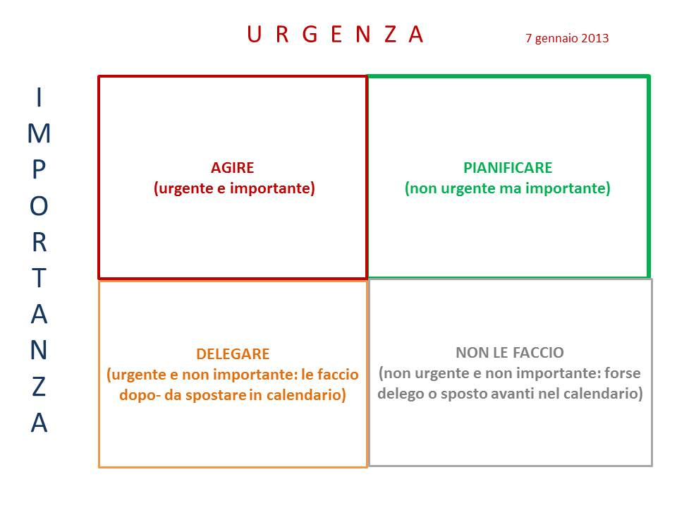 Tabella_01_Importanza_Urgenza_2013