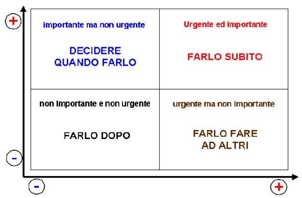 UrgenteImportante